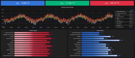 """Affichage de la température issu des datasets """"OpenData"""""""